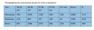 Распределение участников акции по полу и возрасту