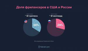 Доля фрилансеров в США и России.